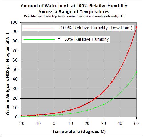 tabla de temperatura y humedad en la casa